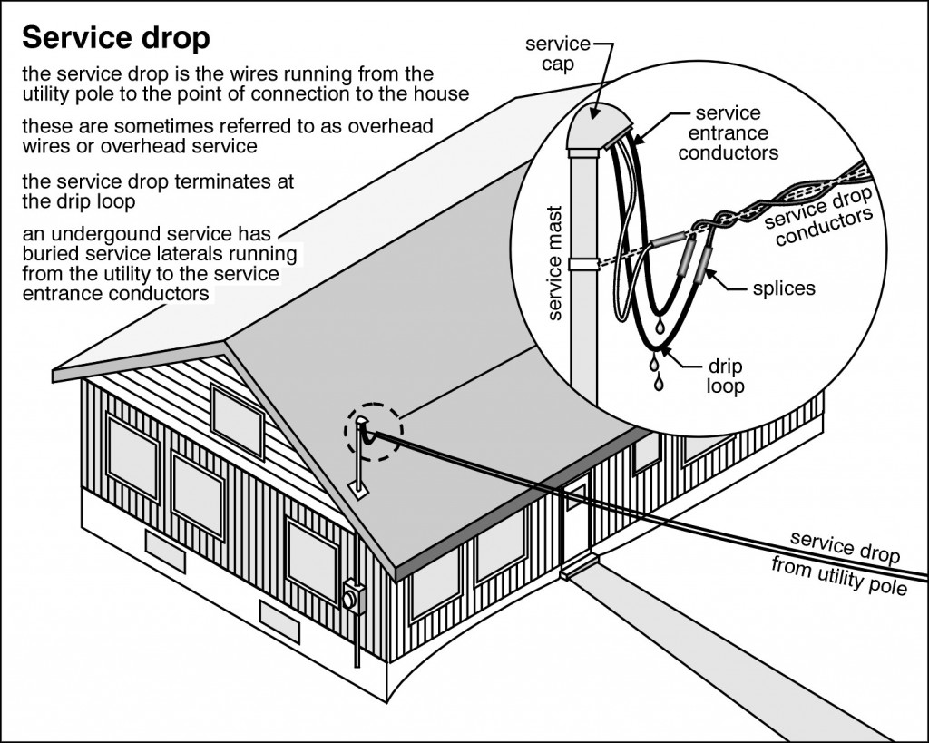 Home Inspection Checklist - Home Inspection Columbia, SC
