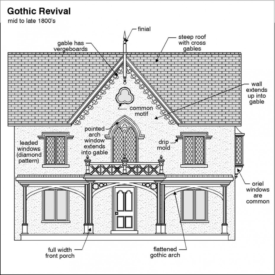 A-Pro Home Inspection Services knows how to inspect your gothic revival home