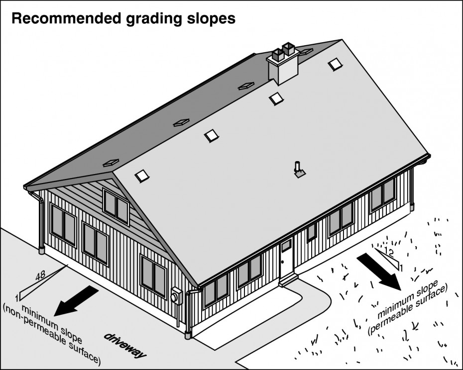 A-Pro Home Inspection Services knows the importance of managing drainage
