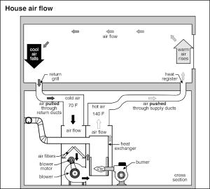 AIr Condition Home Inspection Checklis