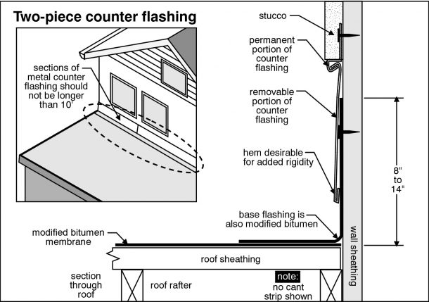 Columbia Home Inspection inspects chimney flashing